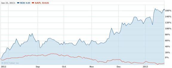 Nokia on ollut puoli vuotta loistava sijoitus Appleen verrattuna.
