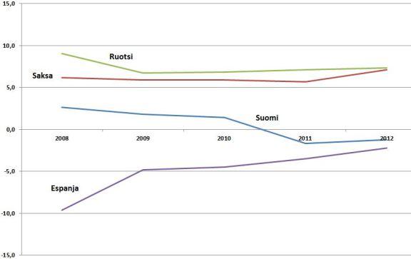 Suomen kansantalous velkaantuu samaan aikaan, kun Ruotsi ja Saksa vaurastuvat. Kuva kertoo vaihtotaseesta suhteessa kokonaistuotantoon, millä mittarilla Suomi lähestyy Espanjaa.