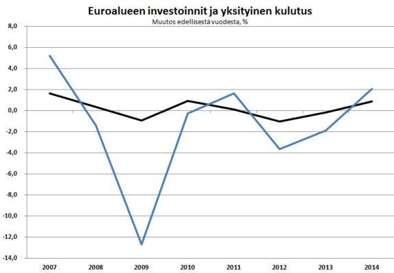 Finanssi- ja velkakriisistä huolimatta yksityinen kulutus euroalueella on pysynyt suhteellisen vakaana. Sen sijaan investoinnit romahtivat vuonna 2009, mikä hidastaa edelleen talouden elpymistä.