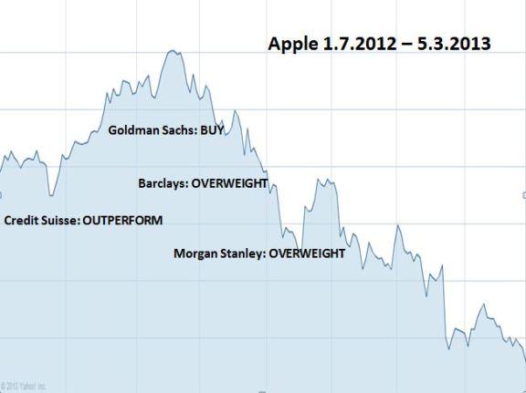 Apple sai vahvoja ostosuosituksia pankeilta, jotka samaan aikaan myivät osaketta.