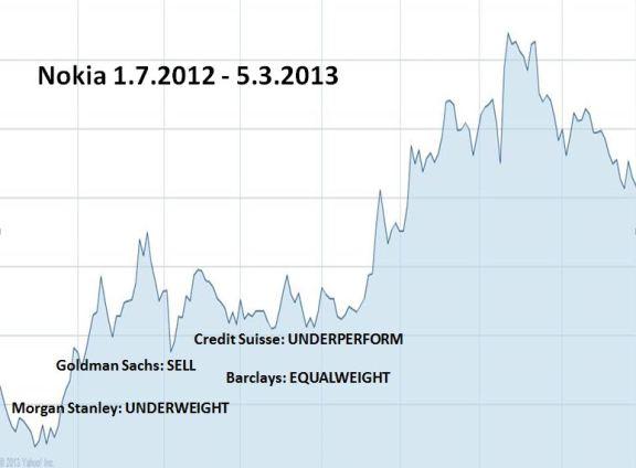 Nokiaa myymään suositelleet pankit ostivat itse osakkeita viime syksynä.