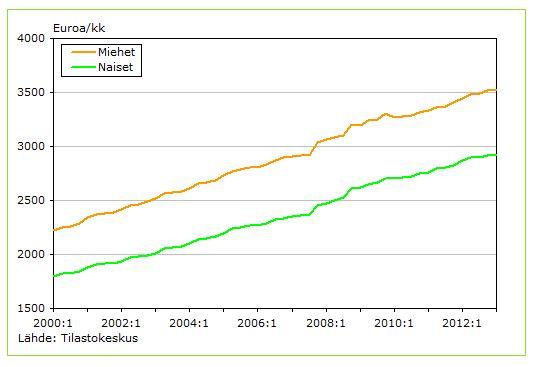 Suhdanteet eivät suomalaisten palkkoja ole heilutelleet. Palkat ja kulutus ovat nousseet reippaasti.