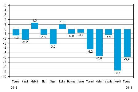 Suomen teollisuustuotanto on kutistunut kuukausi kuukaudelta.