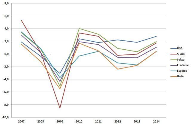 """OECD ennustaa talouskasvun piristyvän hiukan ensi vuonna, mutta paluusta """"vanhaan normaaliin"""" kolmen tai neljän prosentin kasvuun voi vain haaveilla."""
