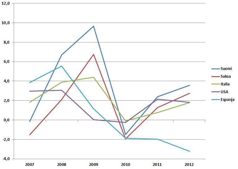 Espanjan vienti on lähtenyt yli 10 prosentin kasvuun, kun se on saanut painettua työvoimakustannuksia alas. Italiassa tarvittaisiin samoja lääkkeitä talouden tasapainottamiseen.