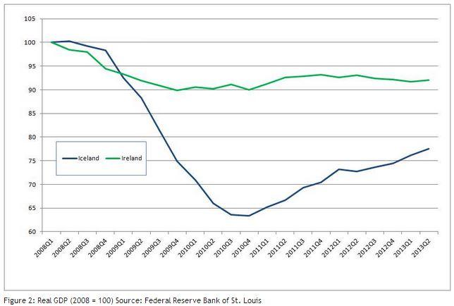 Inflaatio mukaan laskettuna Irlannin talous on itse asiassa kasvanut Islantia paremmin.