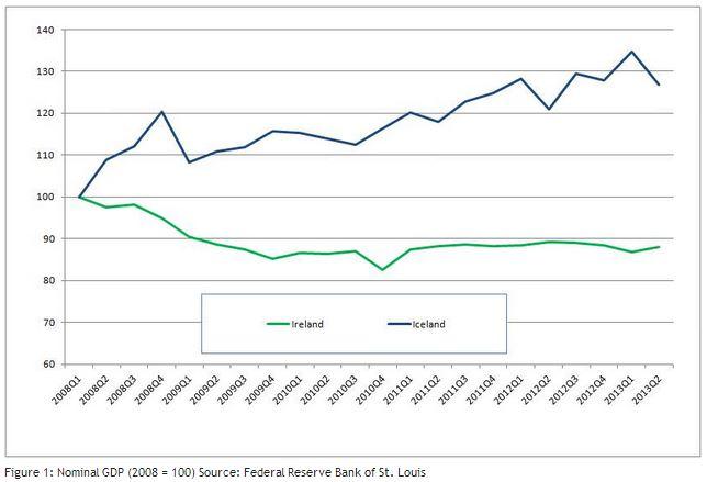 Islannin talouskasvu näyttää Irlantiin verrattuna vahvalta. Irlantia nopeampi inflaatio kaunistaa lukuja.