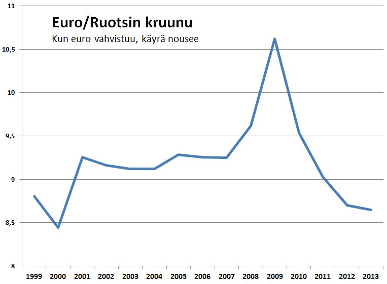 Kruunu on finanssikriisin ja euroalueen velkaongelmien aikana vahvistunut selvästi suhteessa euroon.
