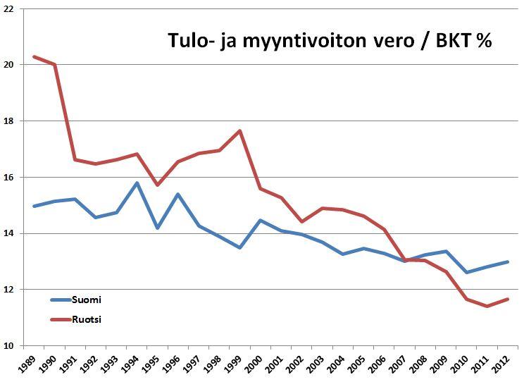 Palkkatuloja ja myyntivoittoja verotetaan Ruotsissa jo Suomea lievemmin.
