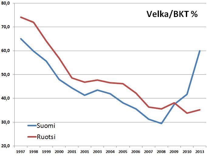 Suomen valtionvelka on suorastaan räjähtänyt käsiin, kun sitä vertaa Ruotsiin.