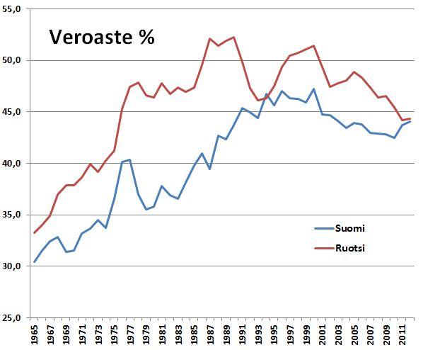 Kokonaisveroaste on Suomessa ja Ruotsissa samalla tasolla, mutta verotus on keventynyt Ruotsissa Suomea reippaammin.