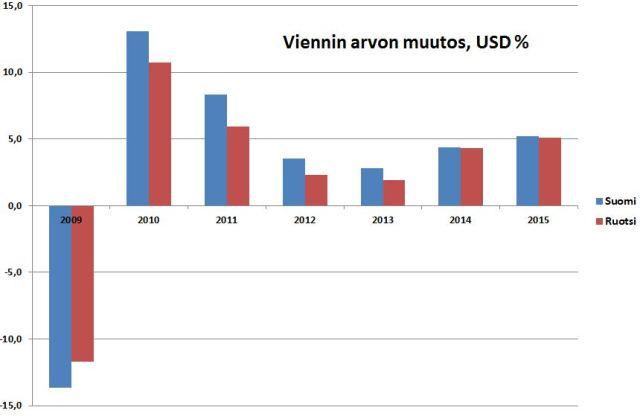 Suomen viennin arvo on kasvanut dollareissa laskettuna hiukan Ruotsia paremmin.