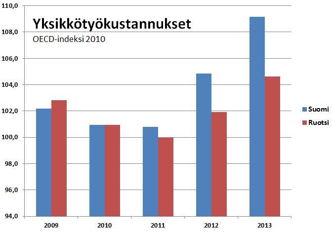 Ruotsi on saanut pidettyä palkkakustannukset paremmin kurissa kuin Suomi.