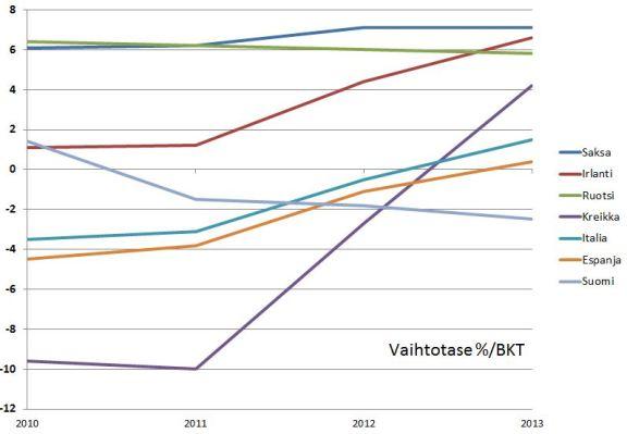 Suomi on vajonnut vaihtotaseeltaan EU:n surkeimpien maiden joukkoon.