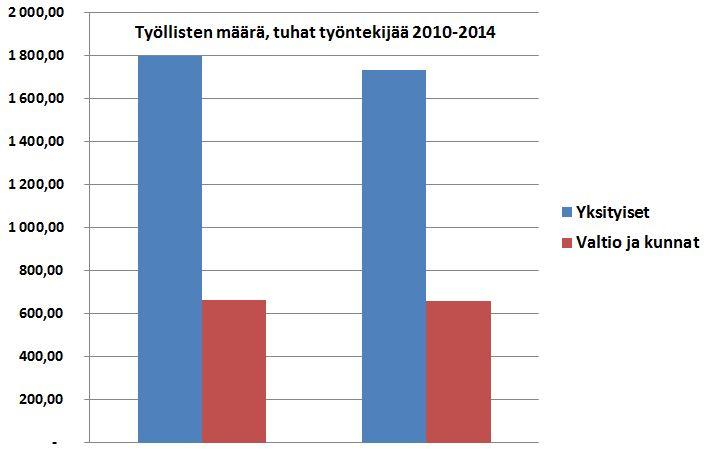 Julkishallinto työllistää yhä 660 000 ihmistä, joiden palkkakulut ovat kasvaneet muutamassa vuodessa yhteensä yli kolme miljardia euroa. Paluu vuoden 2010 palkkatasolle tasapainottaisi nopeasti valtiontalouden.
