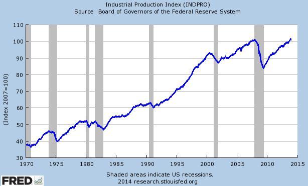 Reaganin voodoo-talous nosti Yhdysvallat öljykriisin kurimuksesta. Teollisuustuotanto kasvoi hänen presidenttikaudellaan  viidenneksellä.
