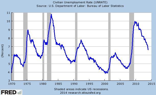 Työttömyys oli maailmanlaajuisesti huipussaan 1980-luvun taitteessa. Reaganin talouspolitiikka painoi työttömyysluvut laskuun.