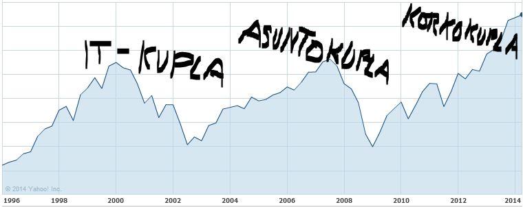Yhdysvaltain osakemarkkinoita laajasti kuvaava S&P 500 -indeksi on ennätyksessään. Kolmas suuri kupla on syntymässä, mutta kuinka kauan se kasvaa?