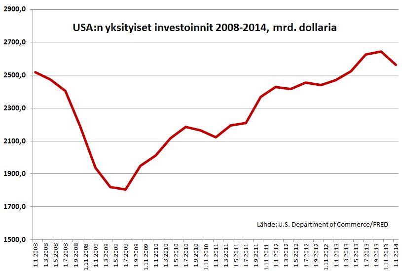 US investoinnit