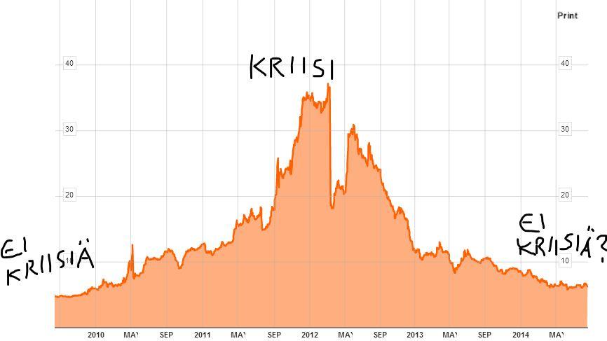 Kreikkaa saa nyt lainaa yhtä halvalla kuin ennen velkakriisin kärjistymistä. Huoleton velkaantuminen voi siis jatkua, ja euroalueella on kaikki hyvin?