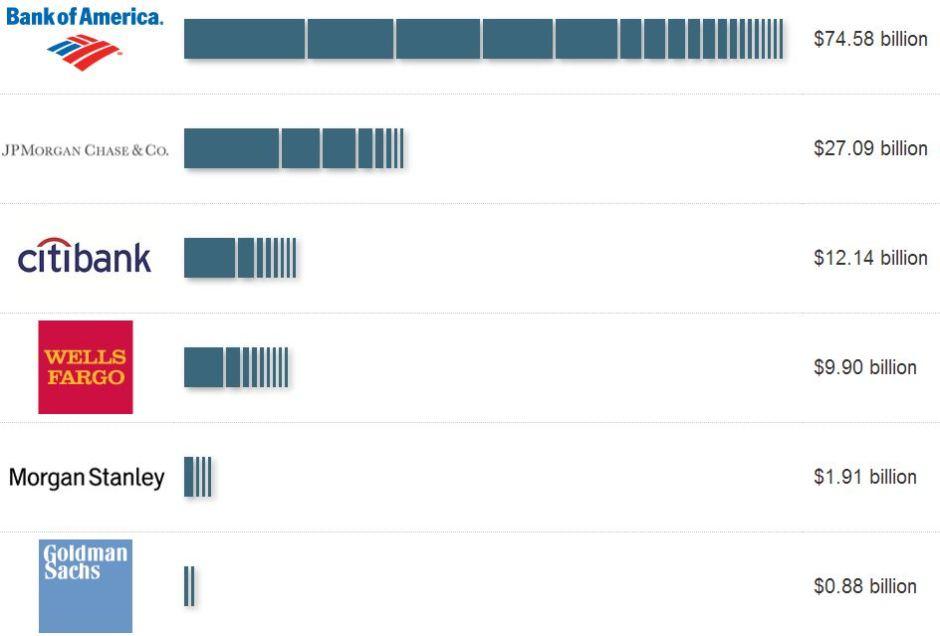 Yhdysvaltain hallitus osaa tehdä rahaa kriisillä. Pankit ovat maksaneet velkansa valtiolle hyvällä tuotolla ja sen päälle 127 miljardia dollaria erilaisia korvauksia.