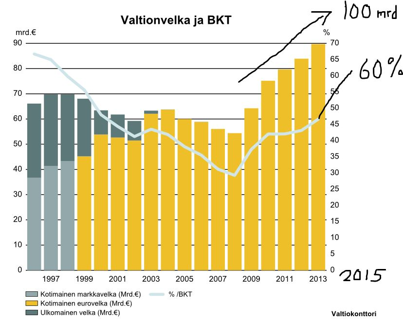 Halpa raha kannustaa Suomea velkaantumaan säästämisen sijasta. Sadan miljardin velkaraja ylittyy ensi vuonna.