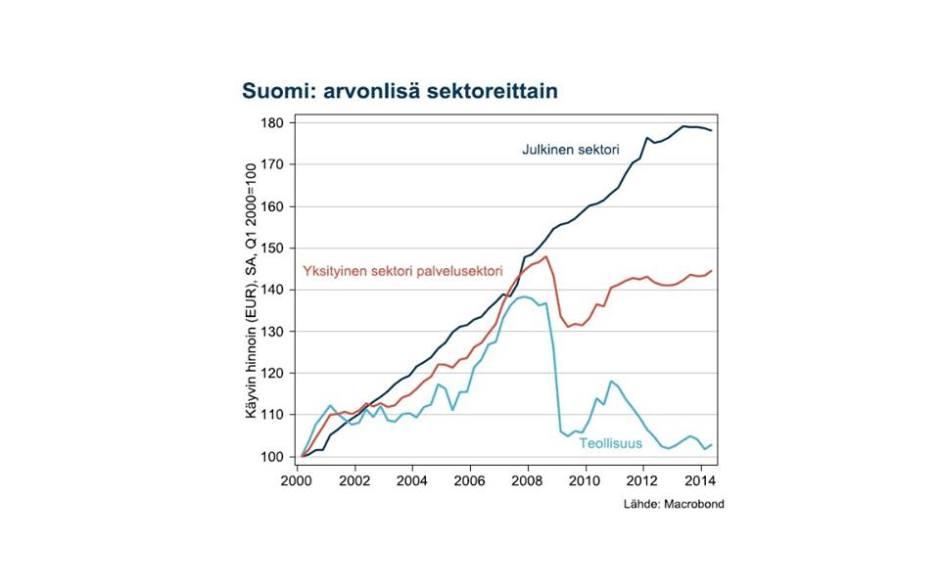 Julkisen sektorin arvonlisäys eli  lähinnä palkkasumman nousu on jatkunut läpi laman. Suomi on siis elvyttänyt voimakkaasti pitämällä julkiset menot kasvussa säästöjen sijaan. Kuva on otettu taloustieteilijä  Juha Tervalan Facebook-sivulta.