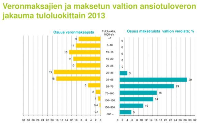 Valtion tuloveron maksajia on alle puolet verovelvollisista ja verorasitus keskittyy yhä enemmän perheisiin, joiden ansiot ovat suomalaista keskitasoa tai hieman sen päälle.  Lähde: Akava, Verohallinto ja Tilastokeskus.