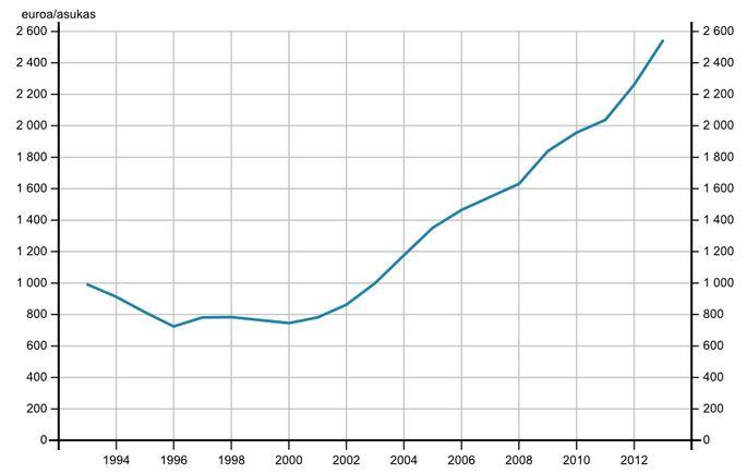 Kuntien velkaantumisessa näyttää vain taivas olevan rajana. Velkamäärä asukasta kohti on lähes kolminkertaistunut 2000-luvulla.