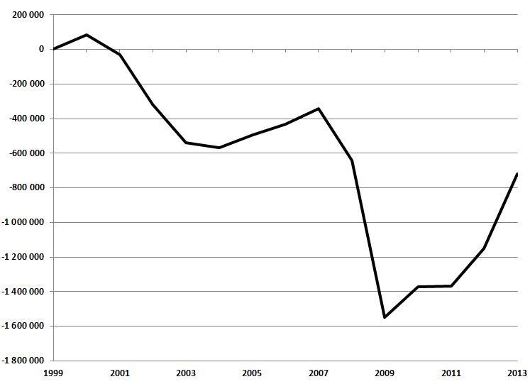 Yhdysvallat on leikannut budjettivajeensa puoleen. Talouskurista huolimatta talouskasvu on kiihtynyt.