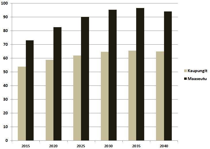 Huoltosuhde heikkenee maaseudulla kaupunkeja nopeammin, kun työikäinen väestö pakenee taajamiin. Lähde: Tilastokeskus.