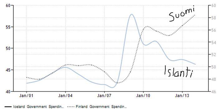 Suomi on Islantiin verrattuna Kreikan tiellä valtion menojen kasvuvauhdissa. Lähde: tradingeconomics.com