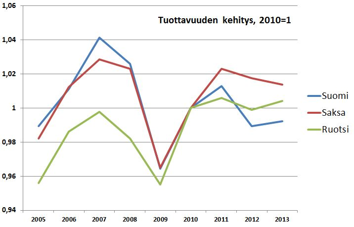 Suomen kilpailijamaissa tehdää töitä ripeämmin kuin Suomessa.