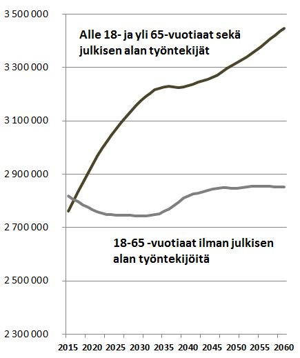 Yksi veronmaksaja joutuu tulevaisuudessa ylläpitämään yhä useamman edunsaajan järjestelmää. Työttömien määrää ei ole otettu laskuissa huomioon. Lähde: Tilastokeskus.