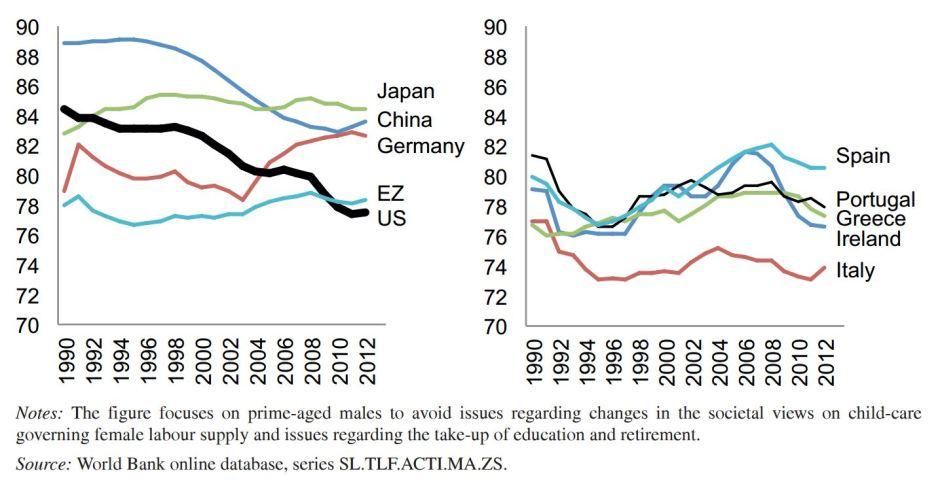 Yhdysvalloissa virallinen työttömyysaste on lähes puolet pienempi kuin Euroopassa, mutta työikäisen väestön osallistuminen työmarkkinoille huomattavan alhaalla. Kuvassa on verrattu 15-64 -vuotiaiden miesten osallistumisastetta. Parhaassa työiässä olevista amerikkalaisista enemmän kuin joka viides on vailla työpaikkaa.