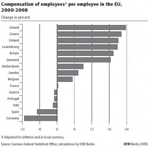 Palkkojen nousu ennen kriisivuosia oli kiivainta Irlannissa, Kreikassa ja Suomessa.