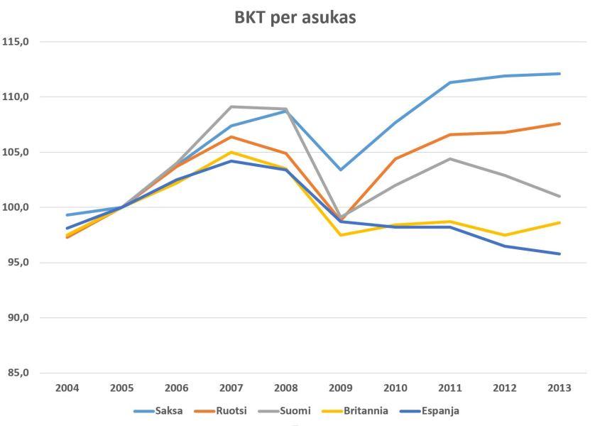 Suomen elintaso on laskenut vuodesta 2011 nopeammin kuin Espanjassa.