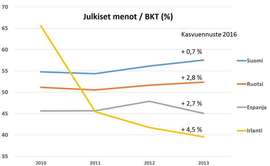 Suomi pitää kärkipaikkaa julkisten menojen kasvattajana, mutta viimeistä sijaa talouskasvussa. Irlannin talous kasvaa voimakkaasti, kun julkisia menoja on leikattu. Lähde: OECD
