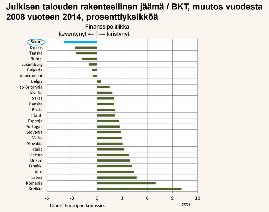 Parhaiten talouskasvuun ovat kriisin jälkeen päässeet ne maat, jotka ovat uudistaneet työmarkkinoita ja panostaneet sisäiseen devalvaation kuten Irlanti ja Espanja. Suomi on elvyttänyt ilman uudistumista ja talous on pudonnut EU:n pohjasakkaan.