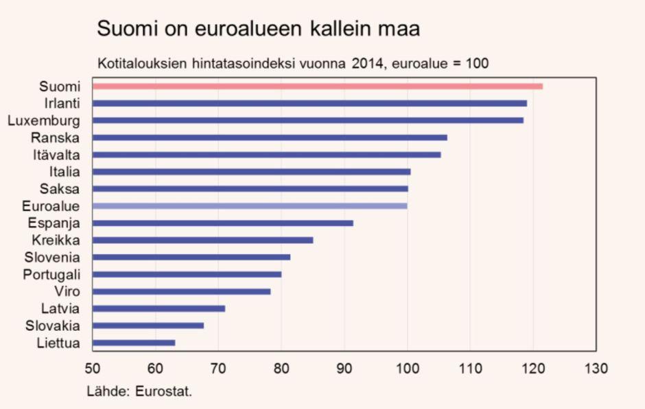 Suomessa ei käy tavara eikä työvoima kaupaksi, mutta silti se on euroalueen kallein maa.