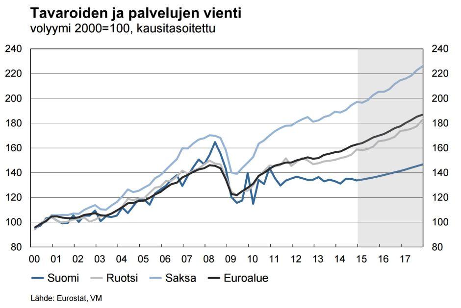Suomi_Ruotsi_vienti
