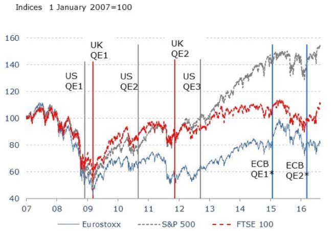 QE ja pörssit