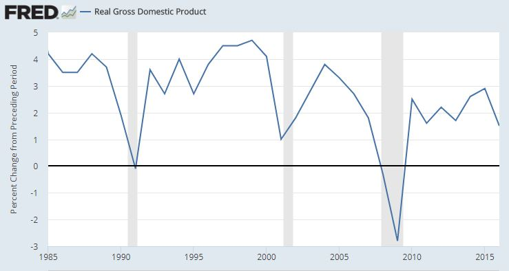 Real US GDP