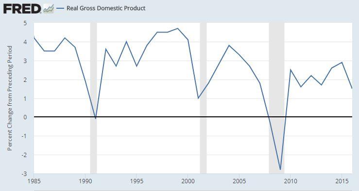 Real US GDP