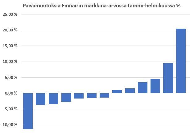 Finnair_kurssi