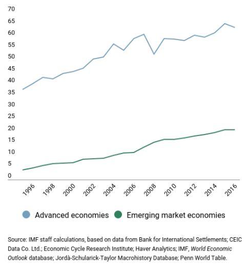 IMF velka